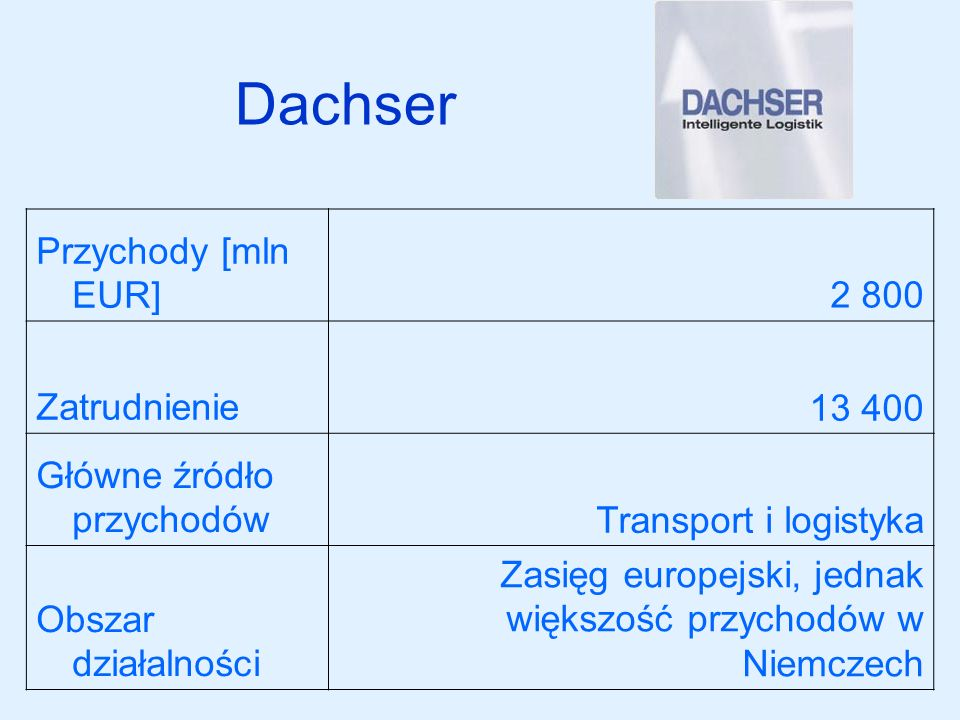 Dachser Przychody [mln EUR] 2 800 Zatrudnienie 13 400